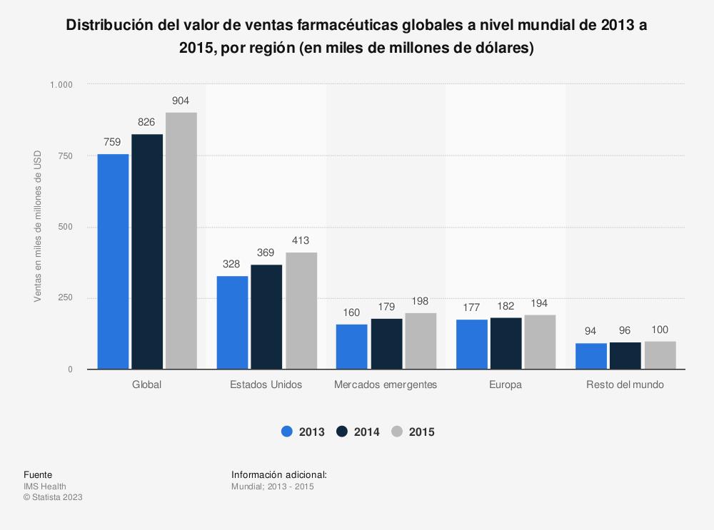 Estadística: Distribución del valor de ventas farmacéuticas globales a nivel mundial de 2013 a 2015, por región (en miles de millones de dólares) | Statista