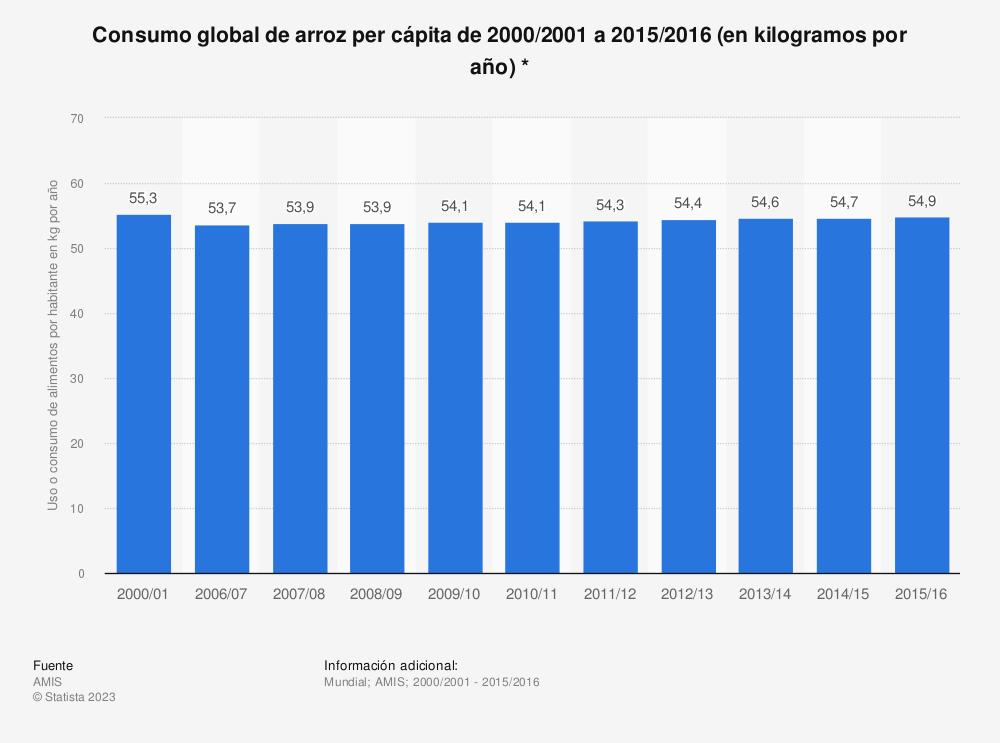 Estadística: Consumo global de arroz per cápita de 2000/2001 a 2015/2016 (en kilogramos por año) * | Statista