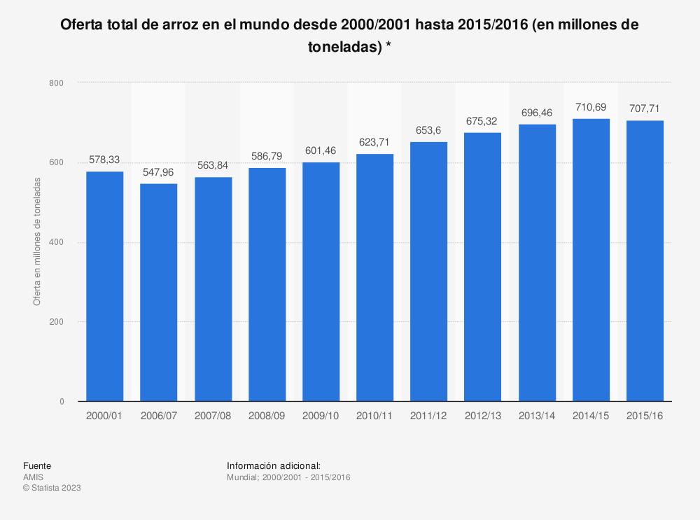 Estadística: Oferta total de arroz en el mundo desde 2000/2001 hasta 2015/2016 (en millones de toneladas) * | Statista