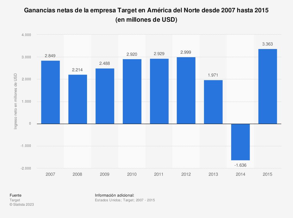 Estadística: Ganancias netas de la empresa Target en América del Norte desde 2007 hasta 2015 (en millones de USD) | Statista
