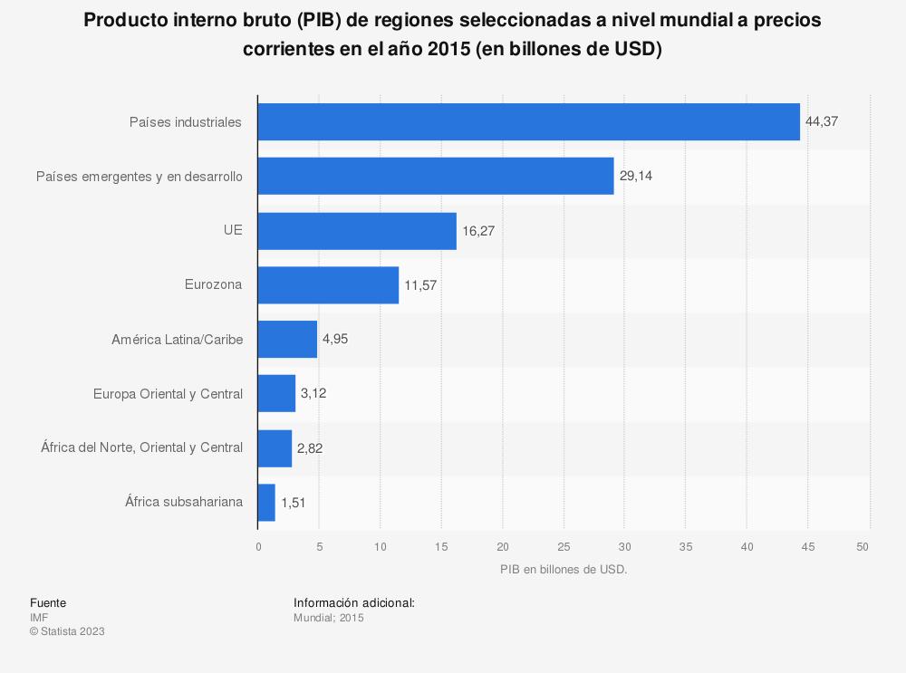 Estadística: Producto interno bruto (PIB) de regiones seleccionadas a nivel mundial a precios corrientes en el año 2015 (en billones de USD) | Statista