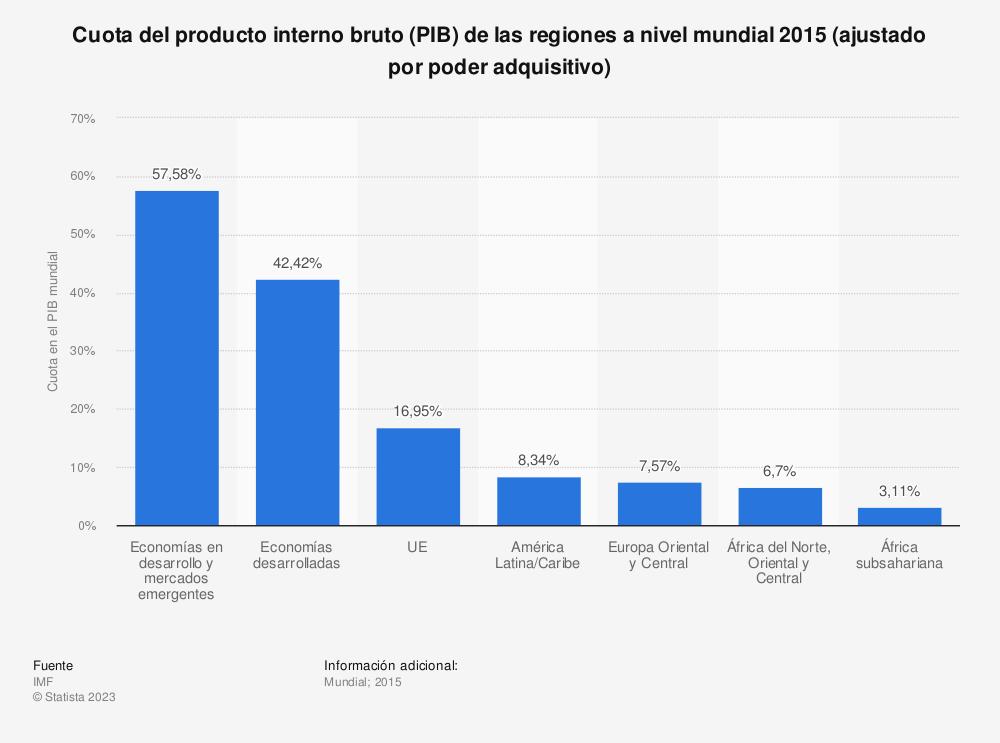 Estadística: Cuota del producto interno bruto (PIB) de las regiones a nivel mundial 2015 (ajustado por poder adquisitivo) | Statista