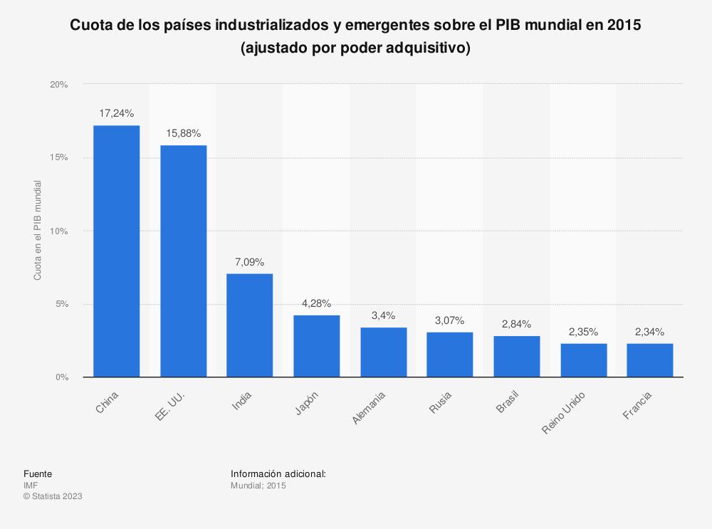 Estadística: Cuota de los países industrializados y emergentes sobre el PIB mundial en 2015 (ajustado por poder adquisitivo) | Statista