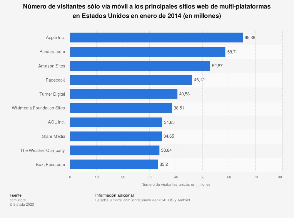 Estadística: Número de visitantes sólo vía móvil a los principales sitios web de multi-plataformas en Estados Unidos en enero de 2014 (en millones) | Statista