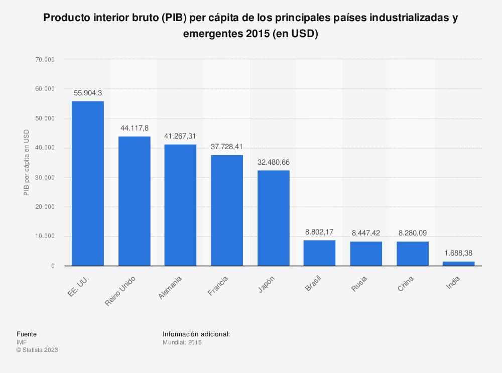 Estadística: Producto interior bruto (PIB) per cápita de los principales países industrializadas y emergentes 2015 (en USD) | Statista