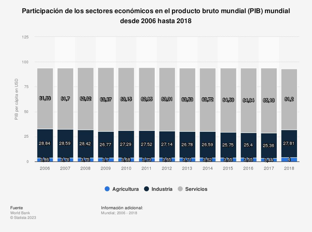 Estadística: Participación de los sectores económicos en el producto bruto mundial (PIB) mundial desde 2006 hasta 2016 | Statista