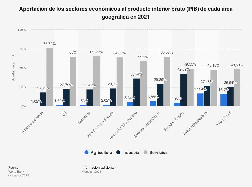 Estadística: Participación de sectores económicos en el PIB mundial en 2015, por región | Statista