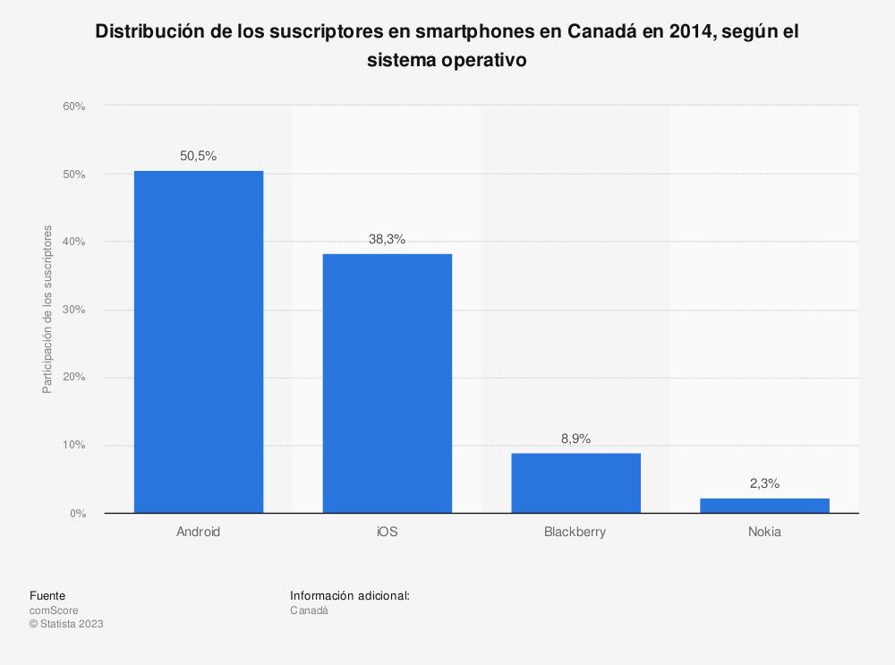 Estadística: Distribución de los suscriptores en smartphones en Canadá en 2014, según el sistema operativo | Statista
