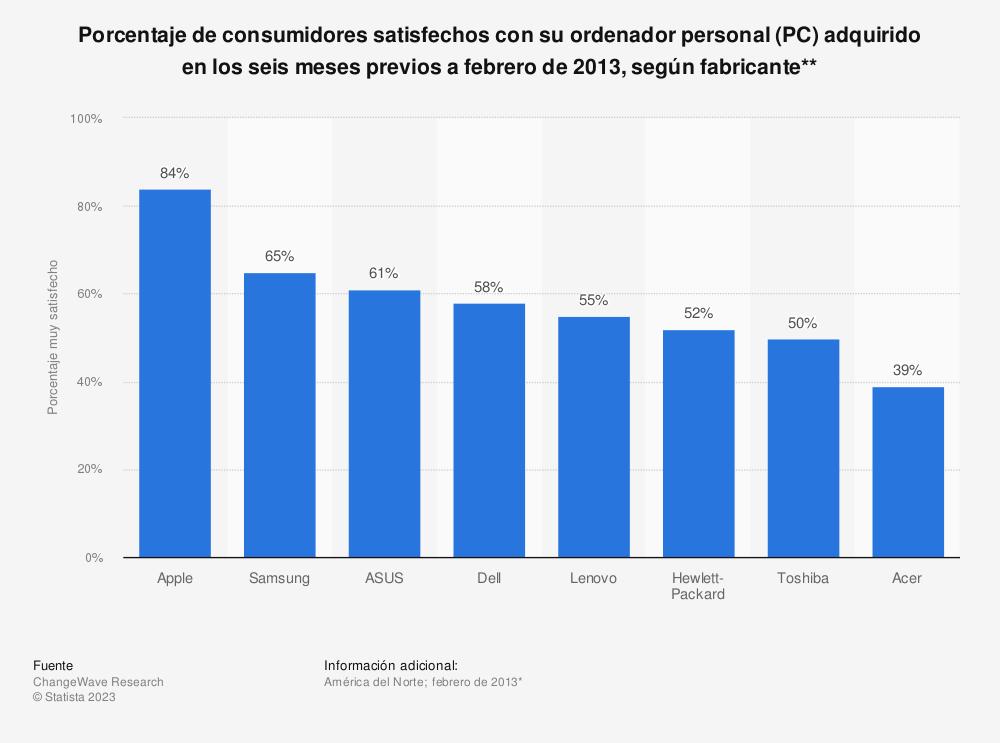 Estadística: Porcentaje de consumidores satisfechos con su ordenador personal (PC) adquirido en los seis meses previos a febrero de 2013, según fabricante** | Statista