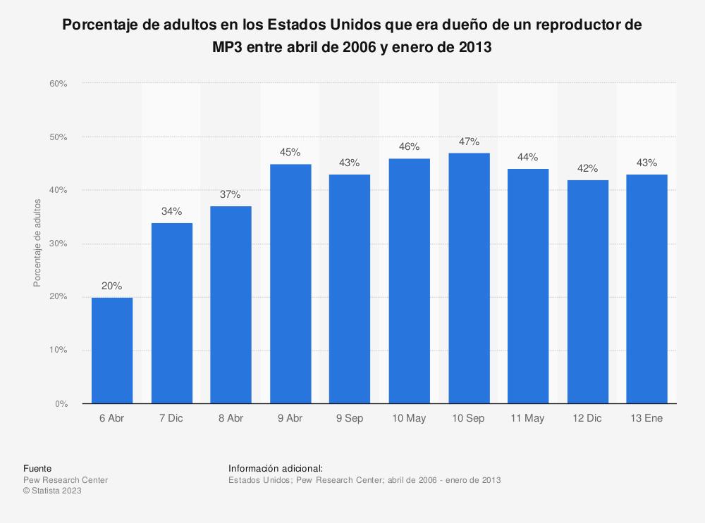 Estadística: Porcentaje de adultos en los Estados Unidos que era dueño de un reproductor de MP3 entre abril de 2006 y enero de 2013 | Statista