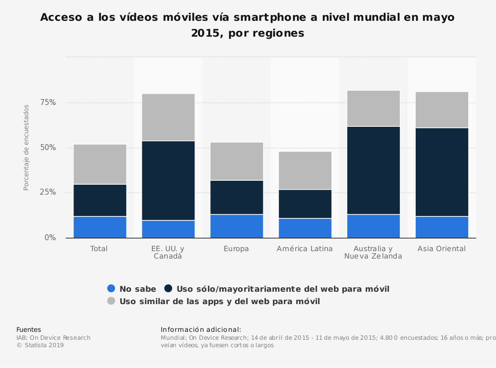 Estadística: Acceso a los vídeos móviles vía smartphone a nivel mundial en mayo 2015, por regiones | Statista