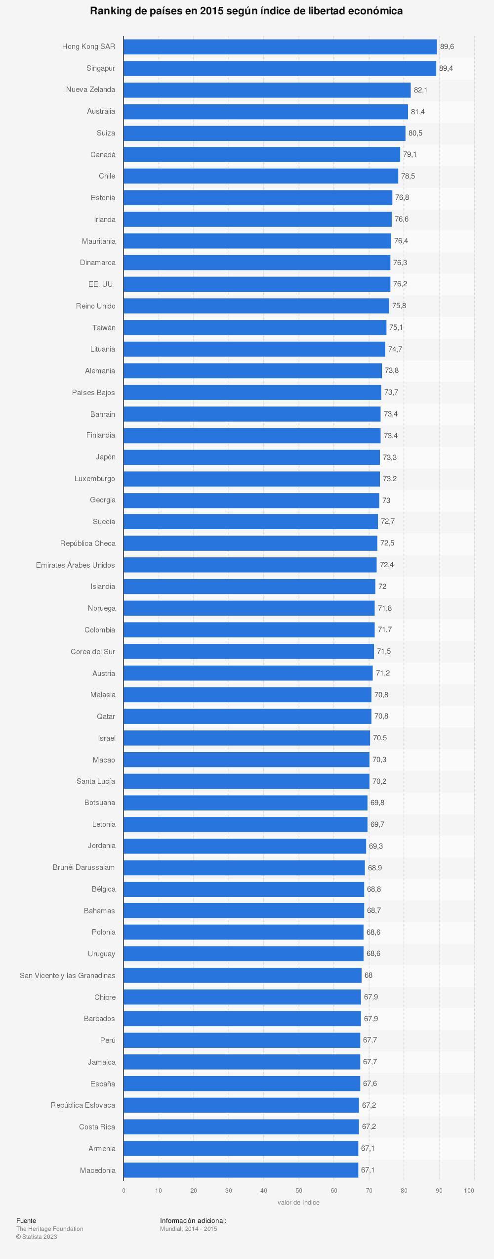Estadística: Ranking de países en 2015 según índice de libertad económica | Statista