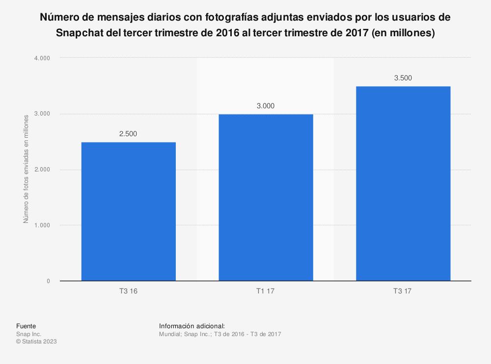 Estadística: Número de mensajes diarios con fotografías adjuntas enviados por los usuarios de Snapchat del tercer trimestre de 2016 al tercer trimestre de 2017 (en millones) | Statista