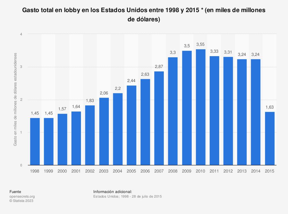 Estadística: Gasto total en lobby en los Estados Unidos entre 1998 y 2015 * (en miles de millones de dólares) | Statista