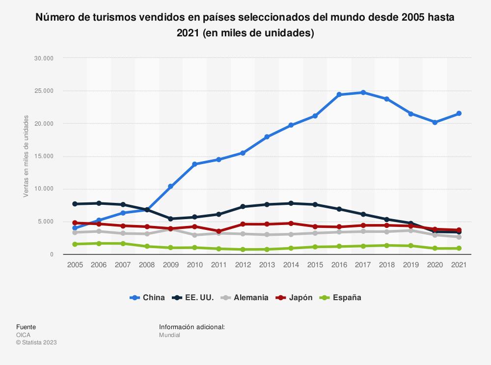 Estadística: Número de turismos vendidos en países seleccionados del mundo desde 2005 hasta 2019 (en miles de unidades) | Statista