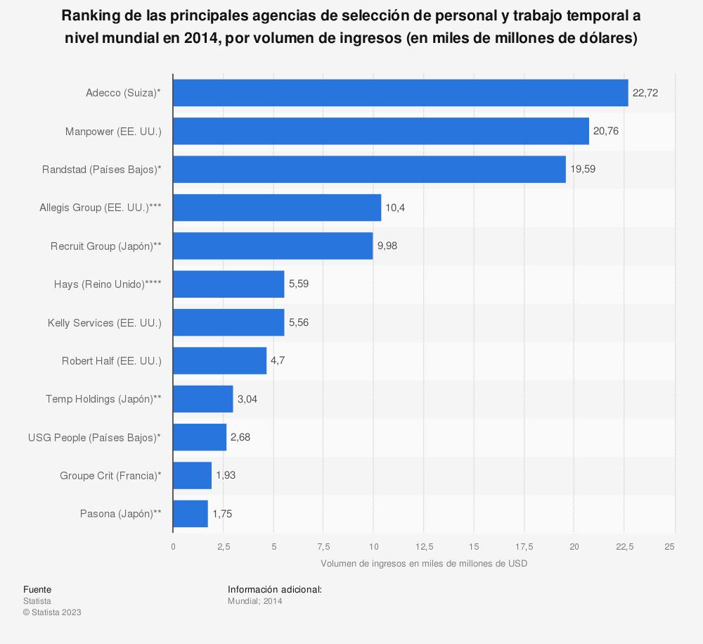 Estadística: Ranking de las principales agencias de selección de personal y trabajo temporal a nivel mundial en 2014, por volumen de ingresos (en miles de millones de dólares) | Statista