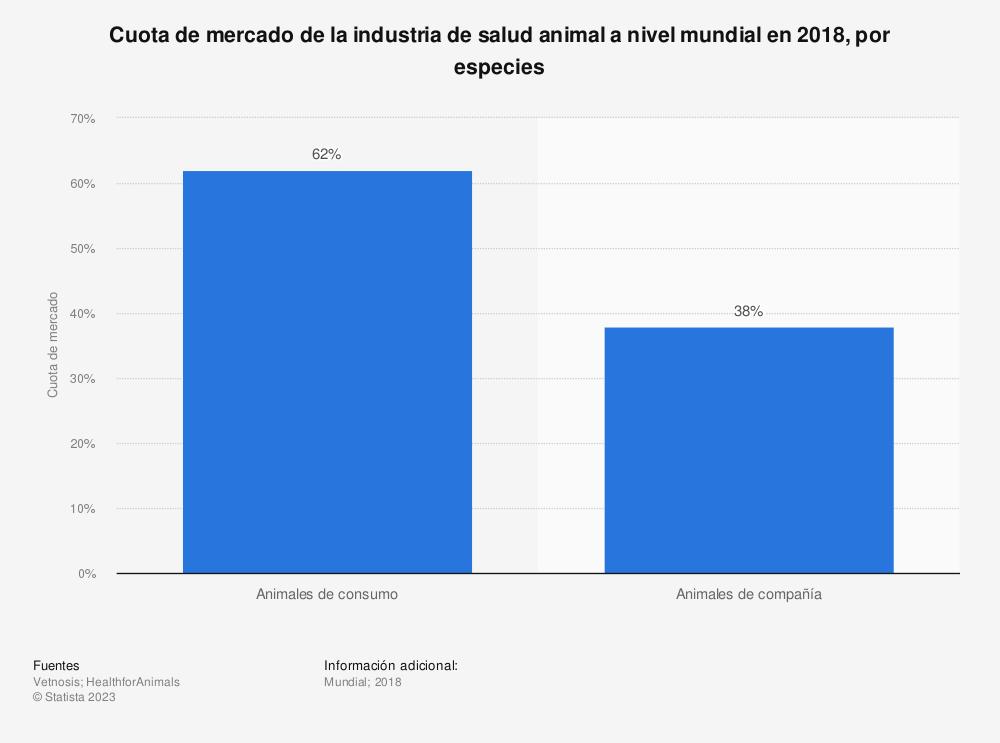 Estadística: Cuota de mercado de la industria de salud animal a nivel mundial en 2018, por especies | Statista