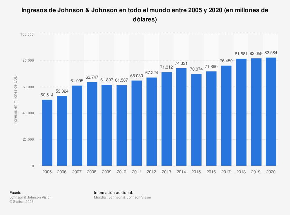 Estadística: Ingresos de Johnson & Johnson en todo el mundo entre 2005 y 2020 (en millones de dólares) | Statista