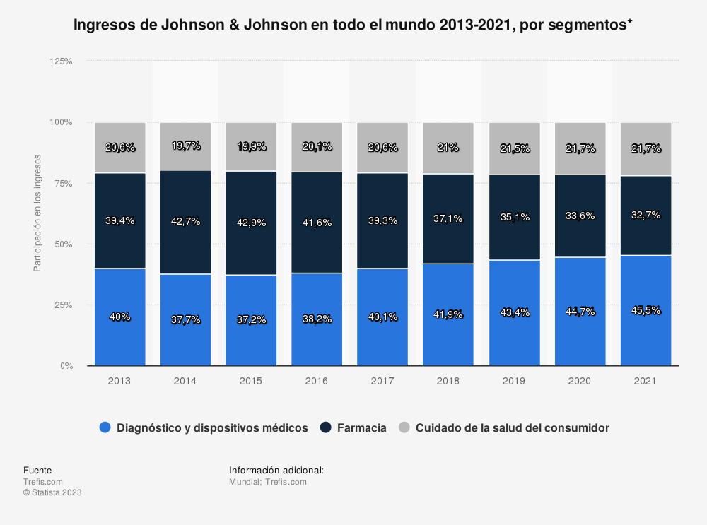 Estadística: Ingresos de Johnson & Johnson en todo el mundo 2013-2021, por segmentos* | Statista