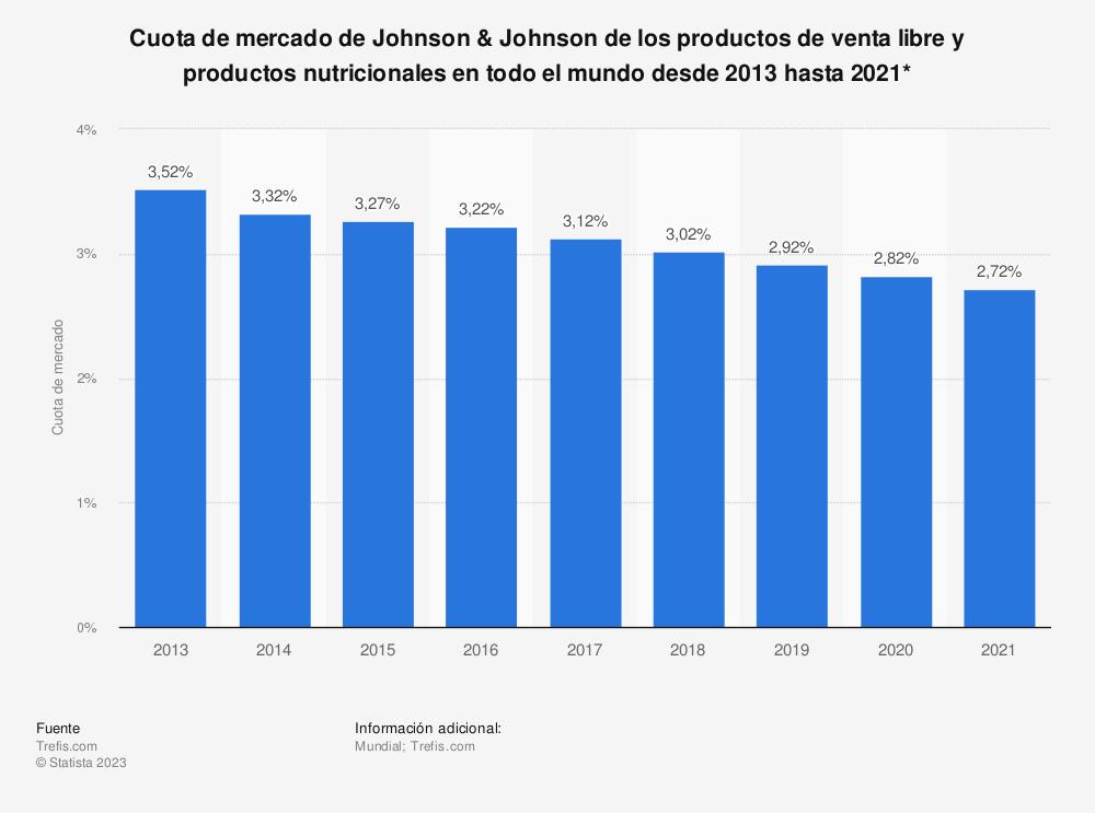 Estadística: Cuota de mercado de Johnson & Johnson de los productos de venta libre y productos nutricionales en todo el mundo desde 2013 hasta 2021* | Statista