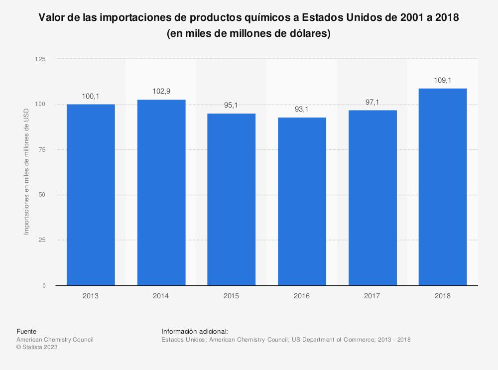Estadística: Valor de las importaciones de productos químicos a Estados Unidos de 2001 a 2018 (en miles de millones de dólares) | Statista