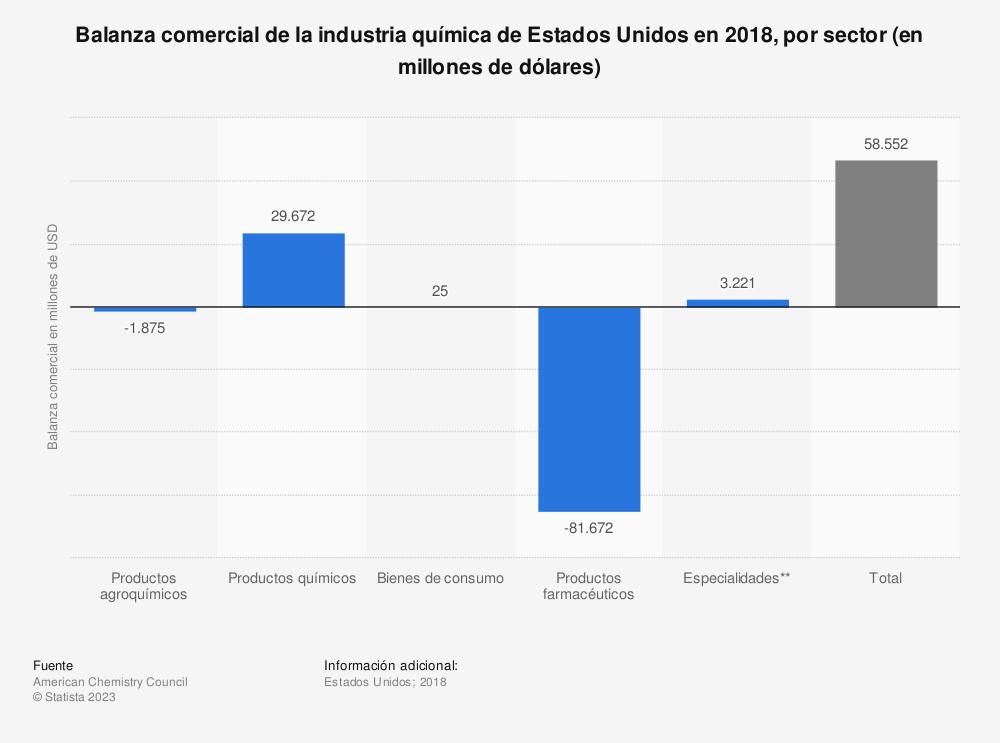 Estadística: Balanza comercial de la industria química de Estados Unidos en 2018, por sector (en millones de dólares) | Statista