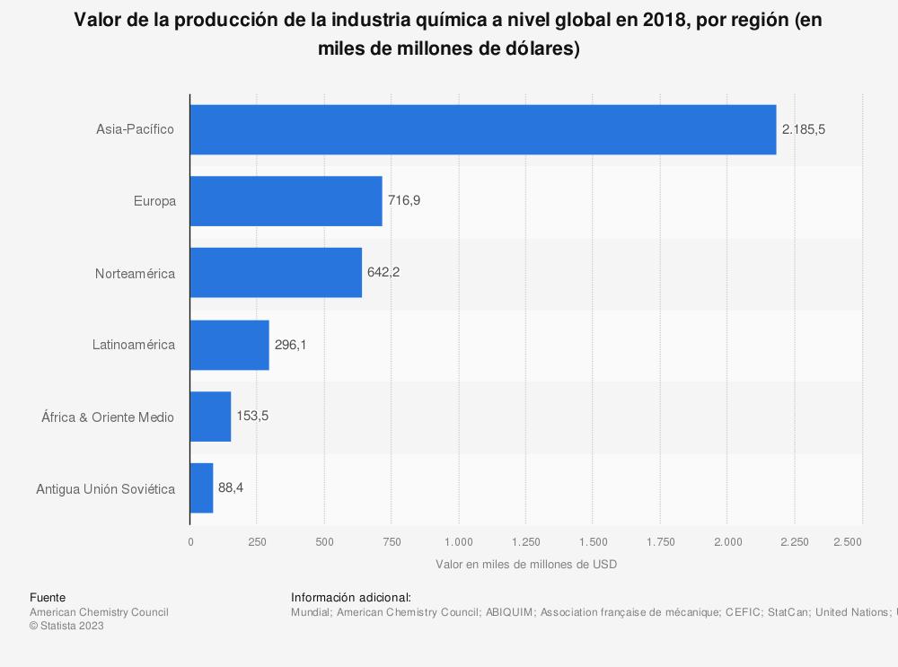 Estadística: Valor de la producción de la industria química a nivel global en 2018, por región (en miles de millones de dólares) | Statista