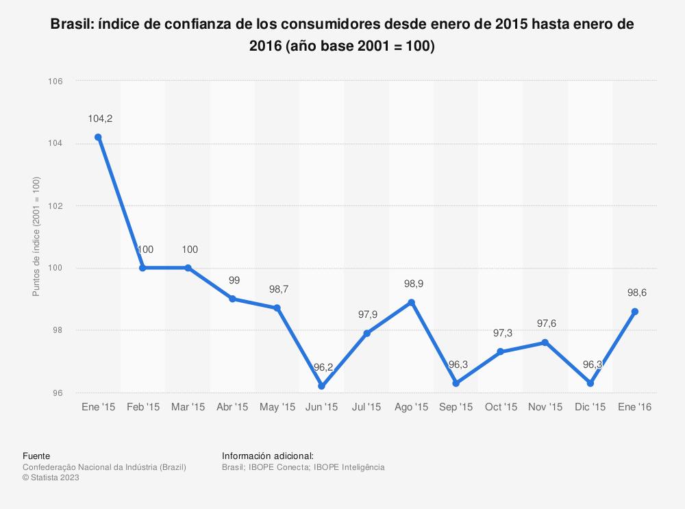 Estadística: Brasil: índice de confianza de los consumidores desde enero de 2015 hasta enero de 2016 (año base 2001 = 100) | Statista