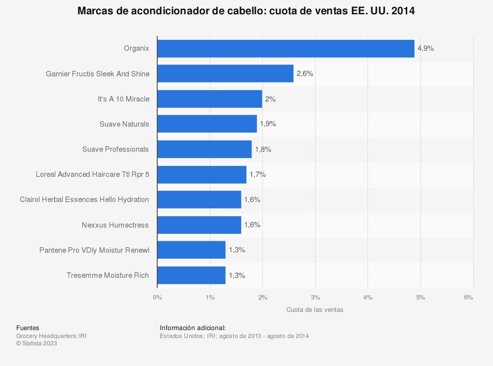 Estadística: Marcas de acondicionador de cabello: cuota de ventas EE. UU. 2014 | Statista