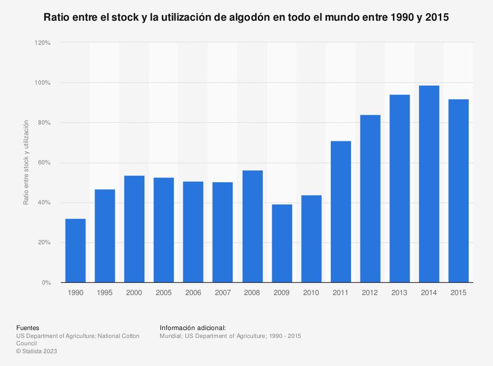 Estadística: Ratio entre el stock y la utilización de algodón en todo el mundo entre 1990 y 2015 | Statista