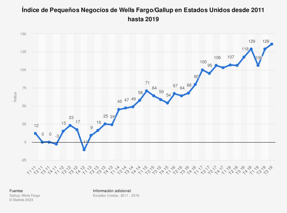 Estadística: Índice de Pequeños Negocios de  Wells Fargo/Gallup en Estados Unidos desde 2009 hasta 2016 | Statista