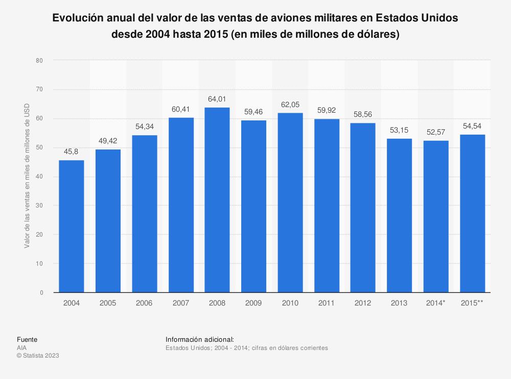 Estadística: Evolución anual del valor de las ventas de aviones militares en Estados Unidos desde 2004 hasta 2015 (en miles de millones de dólares) | Statista