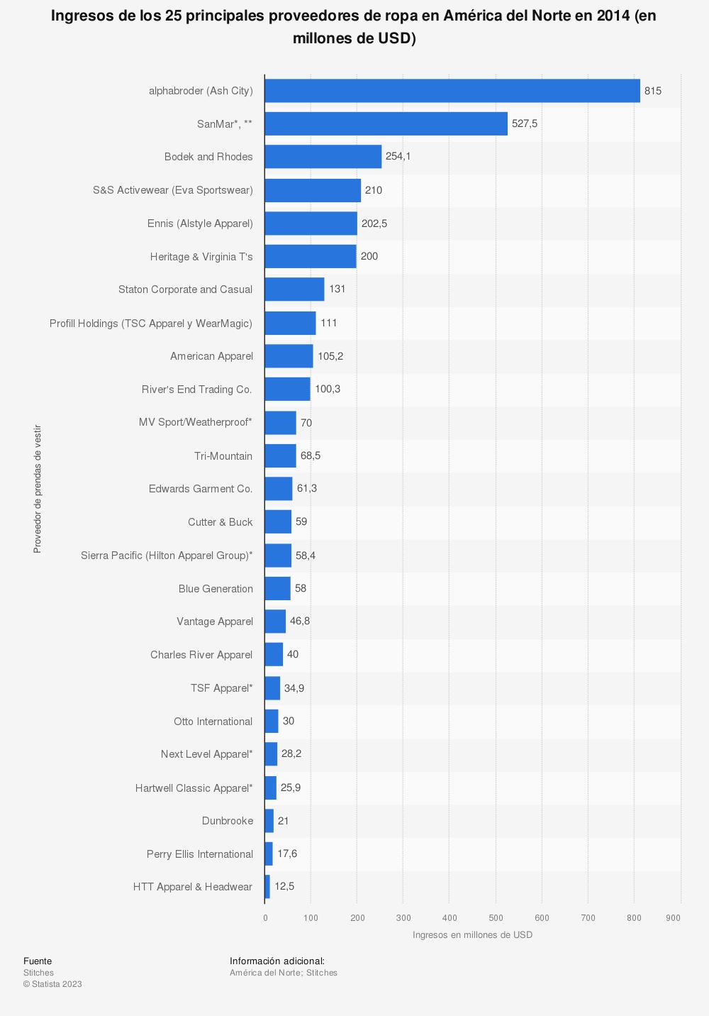 Estadística: Ingresos de los 25 principales proveedores de ropa en América del Norte en 2014 (en millones de USD) | Statista