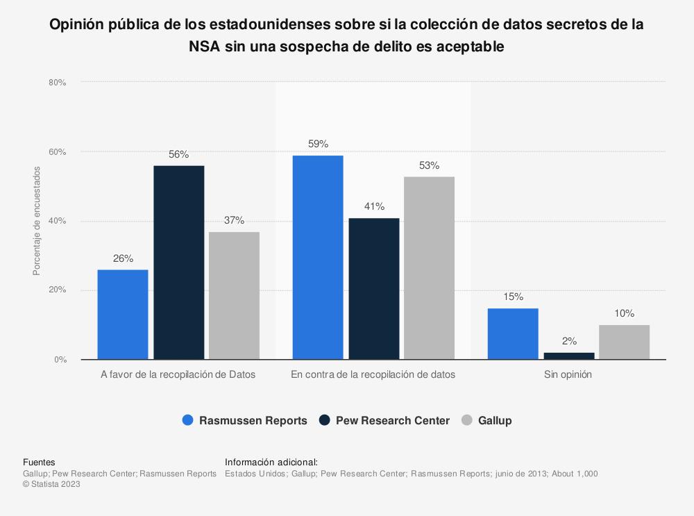 Estadística: Opinión pública de los estadounidenses sobre si la colección de datos secretos de la NSA sin una sospecha de delito es aceptable | Statista