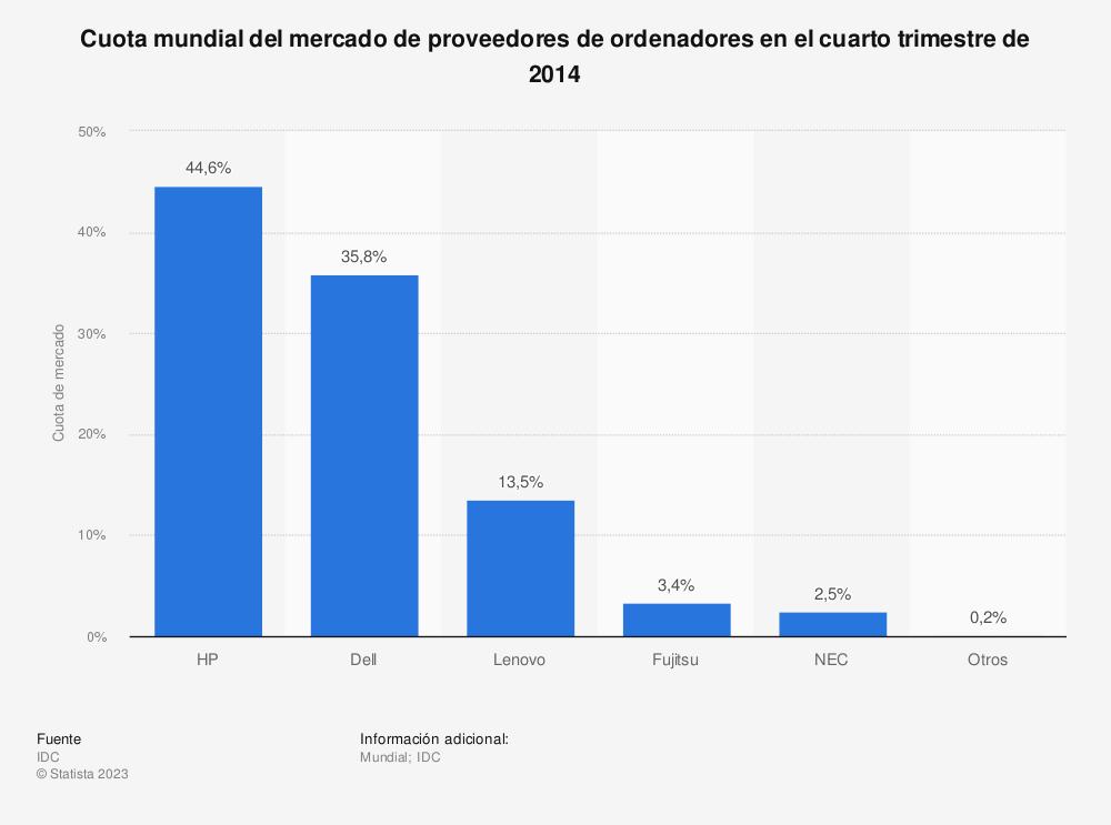 Estadística: Cuota mundial del mercado de proveedores de ordenadores en el cuarto trimestre de 2014 | Statista