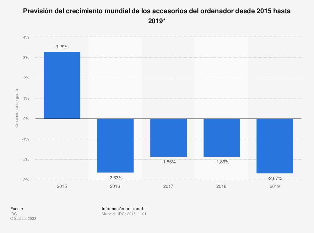 Estadística: Previsión del crecimiento mundial de los accesorios del ordenador desde 2015 hasta 2019* | Statista