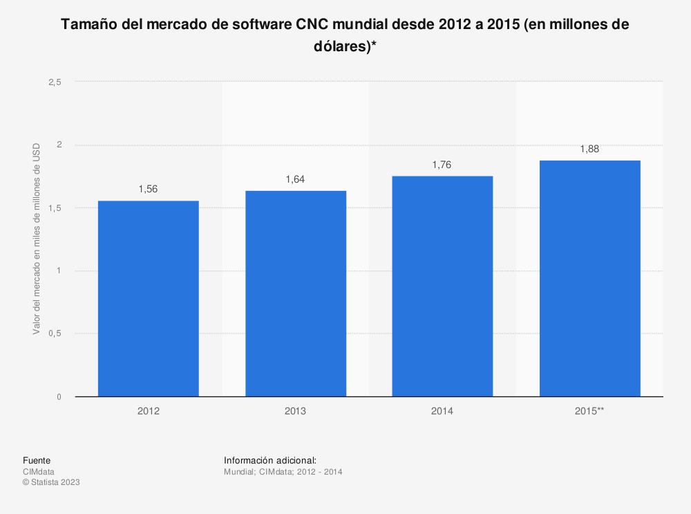 Estadística: Tamaño del mercado de software CNC mundial desde 2012 a 2015 (en millones de dólares)* | Statista