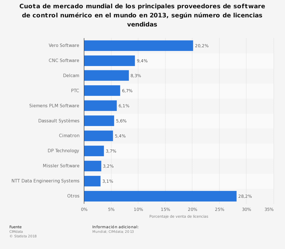Estadística: Cuota de mercado mundial de los principales proveedores de software de control numérico en el mundo en 2013, según número de licencias vendidas | Statista