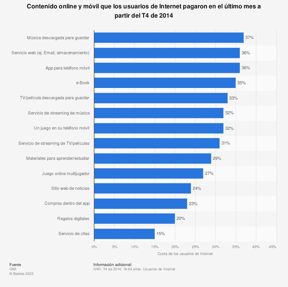 Estadística: Contenido online y móvil que los usuarios de Internet pagaron en el último mes a partir del T4 de 2014 | Statista