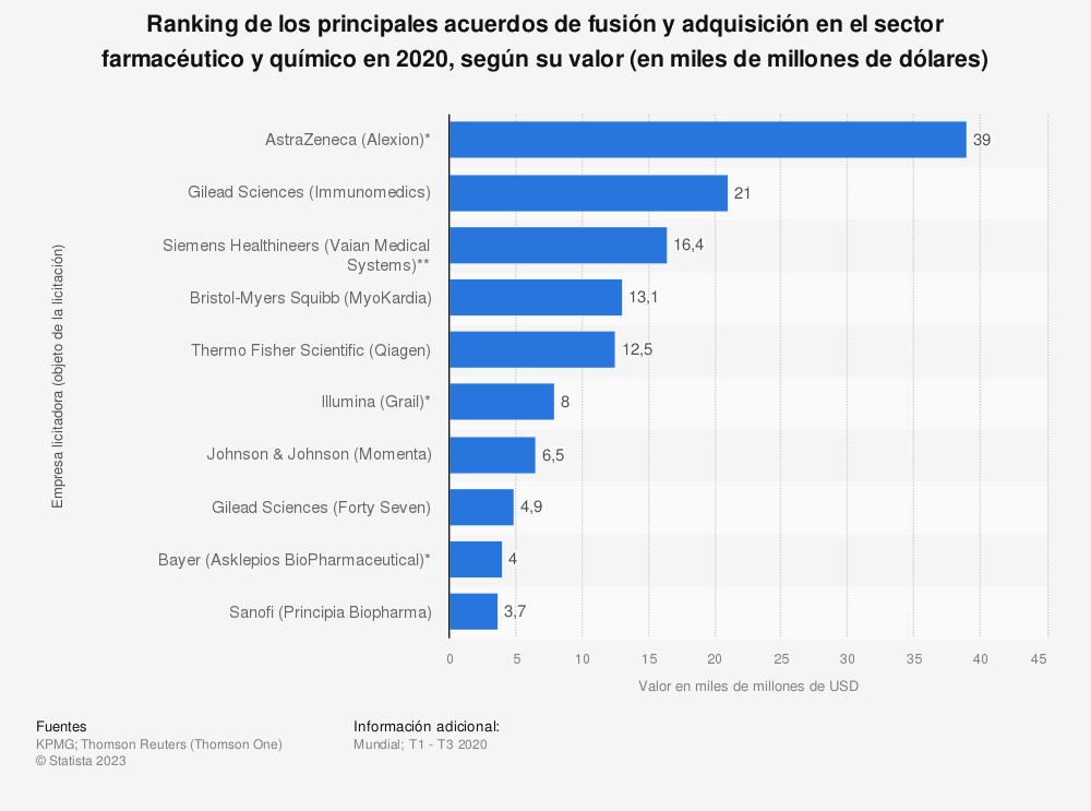 Estadística: Ranking de los principales acuerdos de fusión y adquisición en el sector farmacéutico y químico en 2019, según su valor (en miles de millones de dólares) | Statista