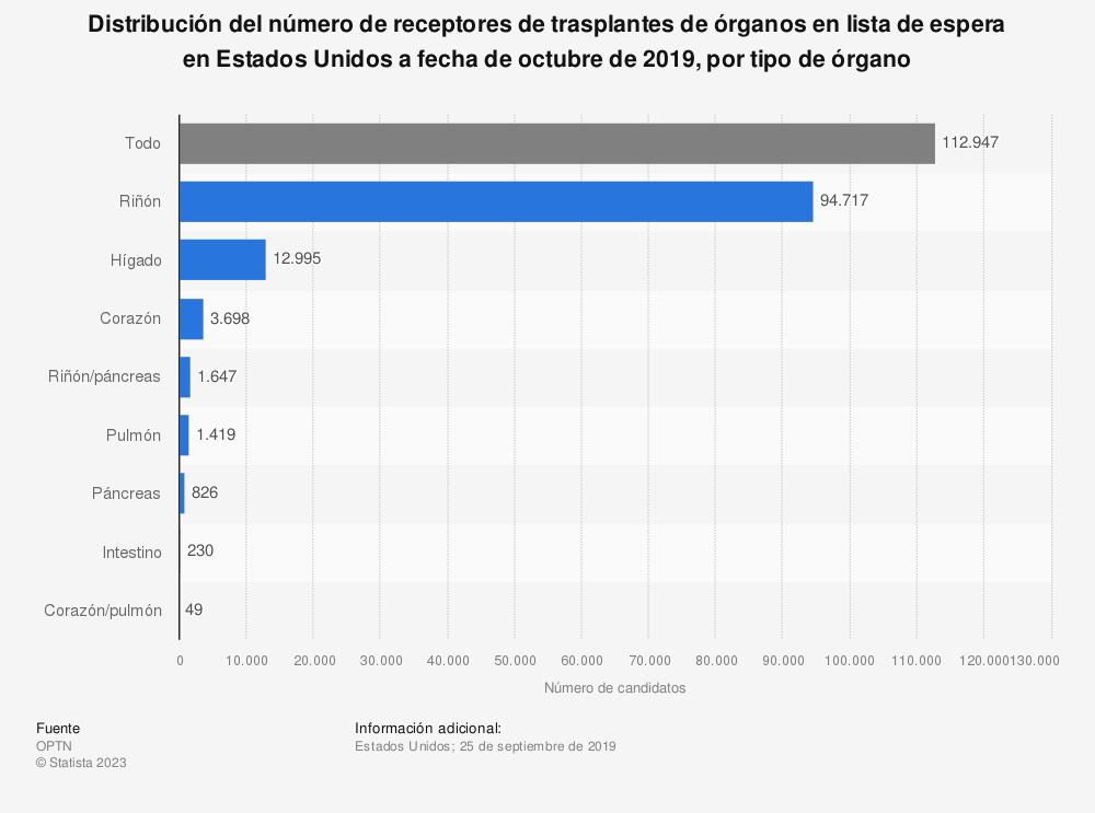 Estadística: Distribución del número de receptores de trasplantes de órganos en lista de espera en Estados Unidos a fecha de octubre de 2019, por tipo de órgano | Statista