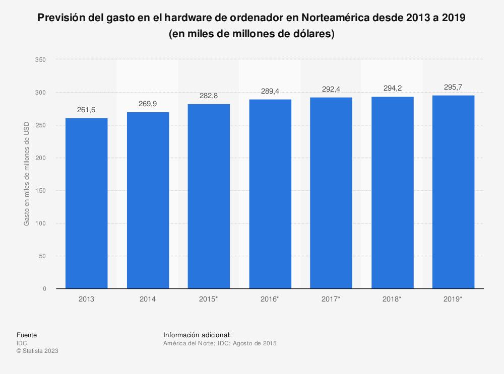 Estadística: Previsión del gasto en el hardware de ordenador en Norteamérica desde 2013 a 2019 (en miles de millones de dólares) | Statista
