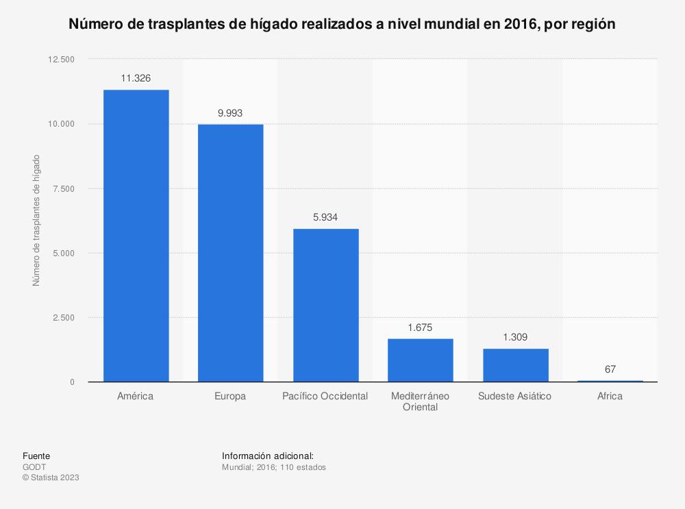 Estadística: Número de trasplantes de hígado realizados a nivel mundial en 2016, por región | Statista
