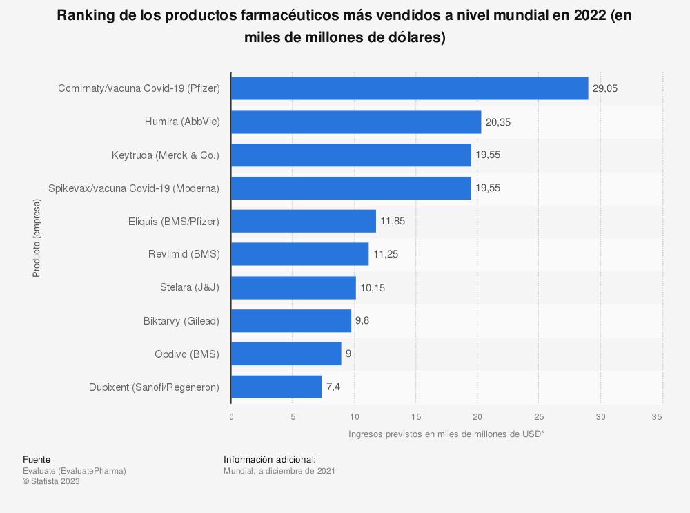 Estadística: Ranking de los productos farmacéuticos más vendidos a nivel mundial en 2019 (en miles de millones de dólares) | Statista