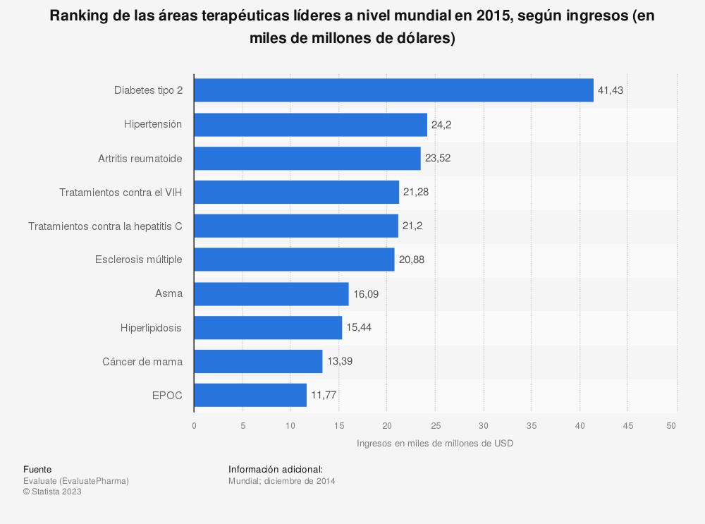 Estadística: Ranking de las áreas terapéuticas líderes a nivel mundial en 2015, según ingresos (en miles de millones de dólares) | Statista