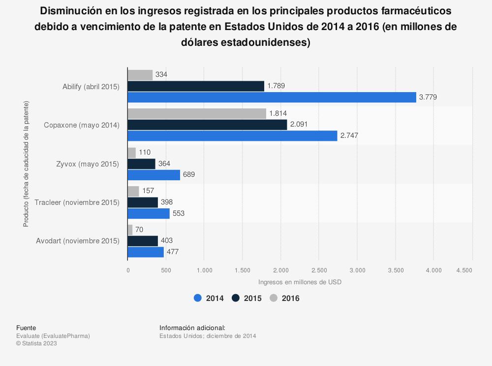Estadística: Disminución en los ingresos registrada en los principales productos farmacéuticos debido a vencimiento de la patente en Estados Unidos de 2014 a 2016 (en millones de dólares estadounidenses) | Statista