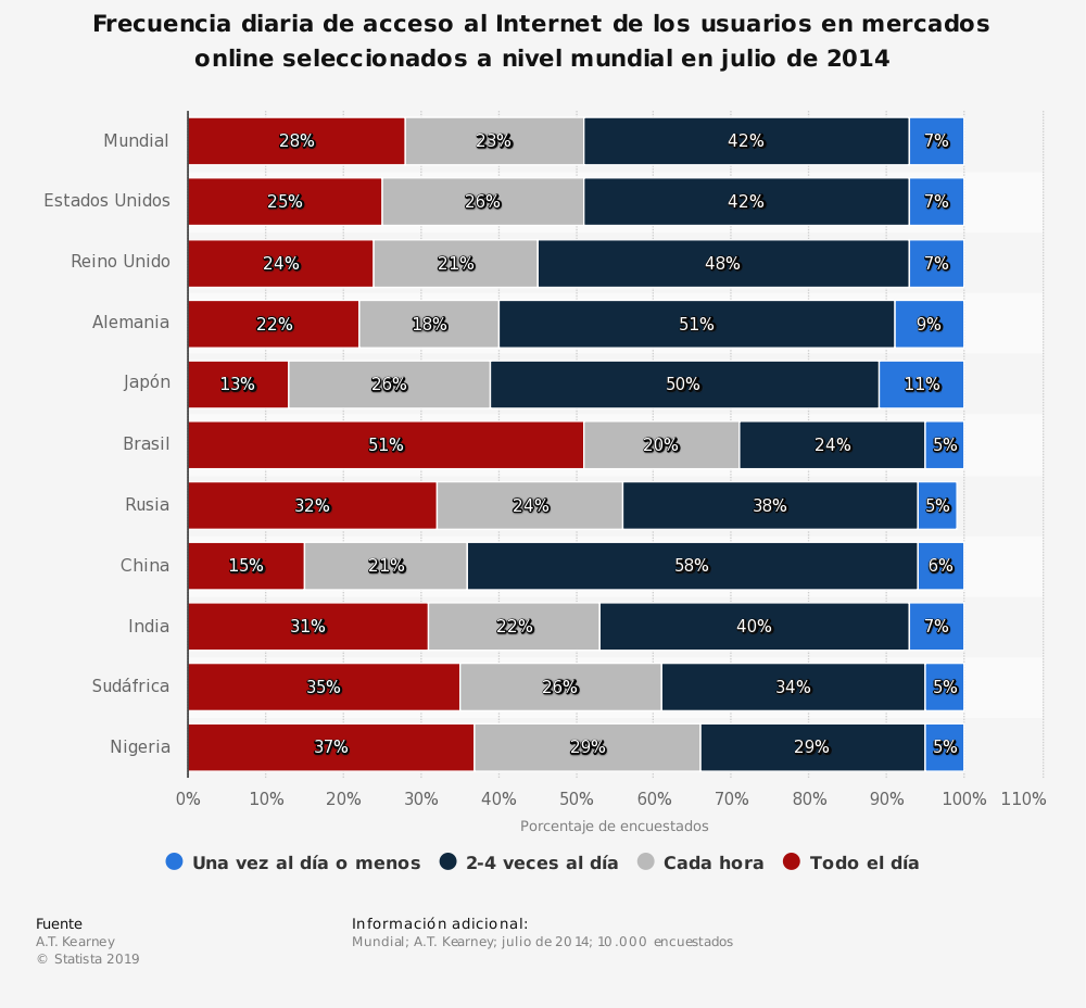Estadística: Frecuencia diaria de acceso al Internet de los usuarios en mercados online seleccionados a nivel mundial en julio de 2014 | Statista
