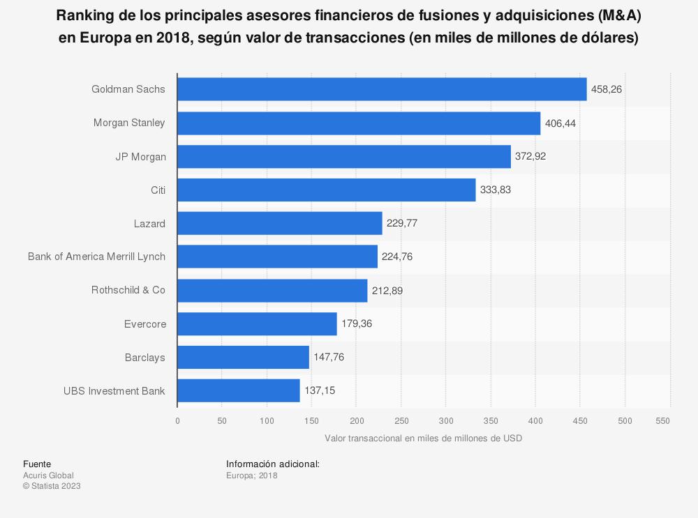 Estadística: Ranking de los principales asesores financieros de fusiones y adquisiciones (M&A) en Europa en 2018, según valor de transacciones (en miles de millones de dólares) | Statista