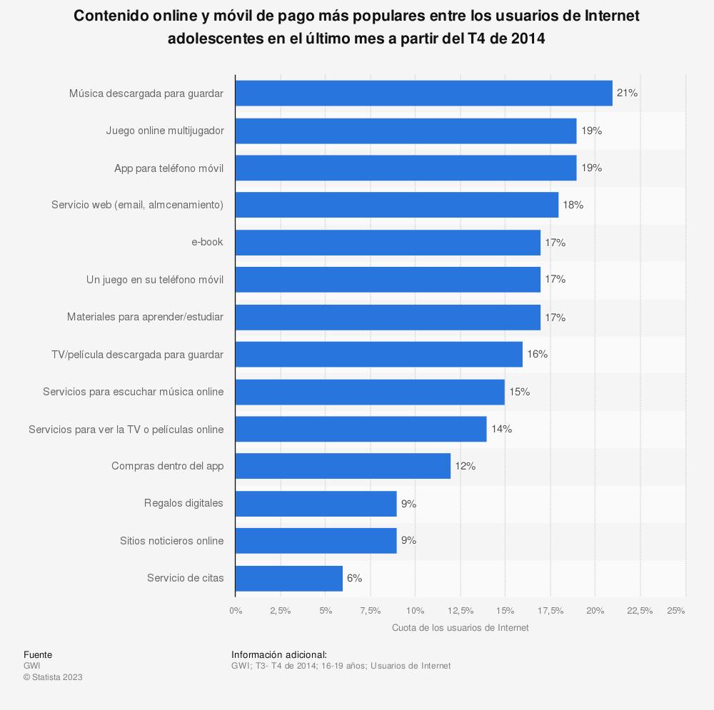 Estadística: Contenido online y móvil de pago más populares entre los usuarios de Internet adolescentes en el último mes a partir del T4 de 2014 | Statista
