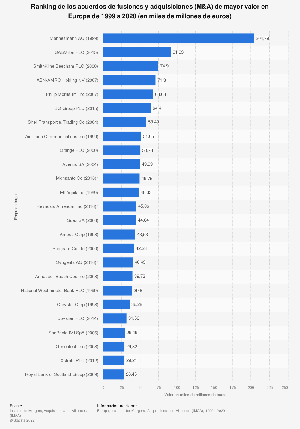 Estadística: Ranking de los acuerdos de fusiones y adquisiciones (M&A) de mayor valor en Europa de 1999 a 2019 (en miles de millones de euros) | Statista